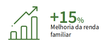 Meta de 15% de aumento na renda familiar